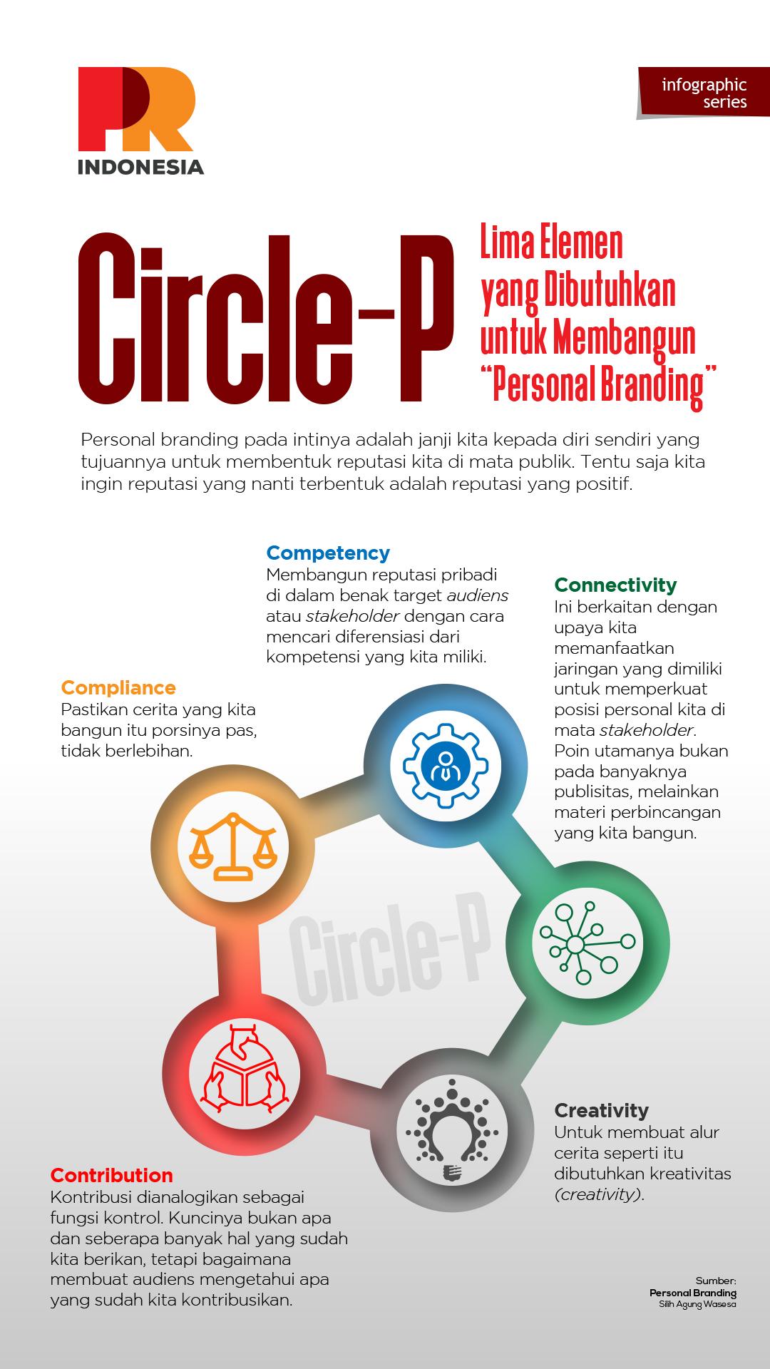 Circle P, Lima Elemen yang Dibutuhkan untuk Membangun